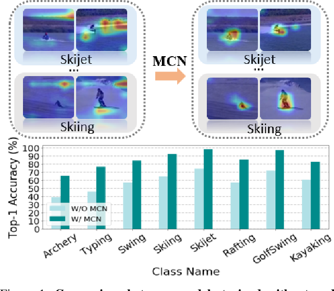 Figure 1 for Self-Supervised Video Representation Learning with Meta-Contrastive Network