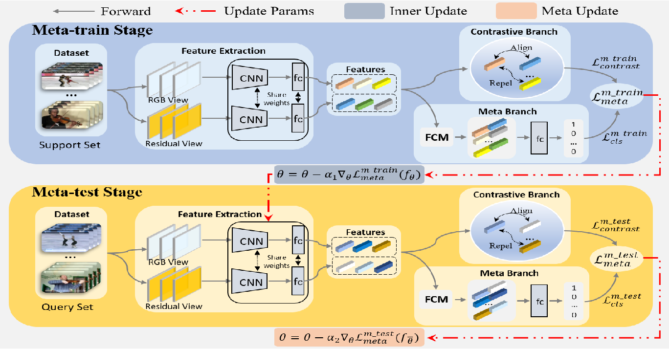 Figure 3 for Self-Supervised Video Representation Learning with Meta-Contrastive Network