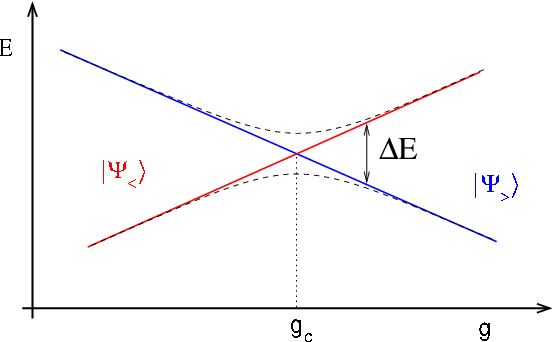 Quantum Fluctuations