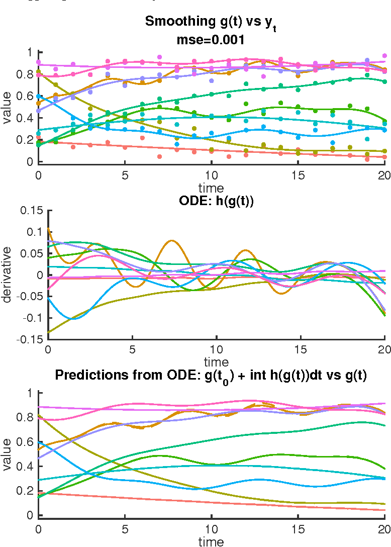 Figure 4 for Learning nonparametric differential equations with operator-valued kernels and gradient matching