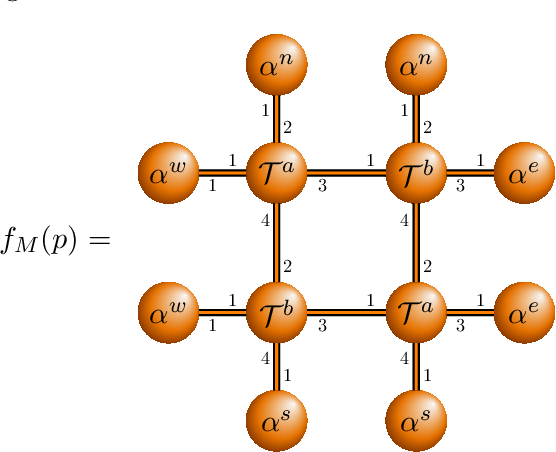 Figure 2 for Learning Graph Weighted Models on Pictures