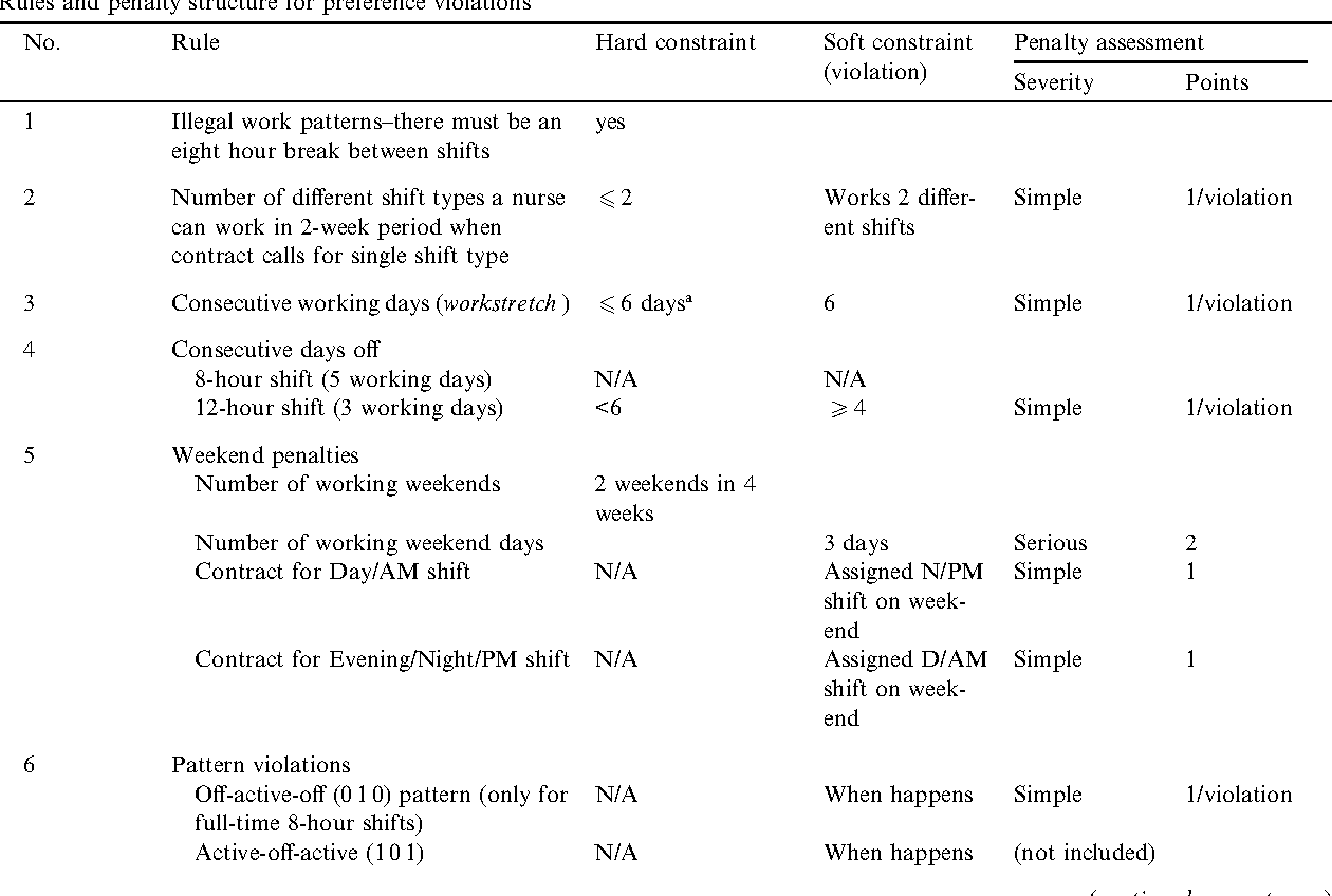 Table 2 from Preference scheduling for nurses using column