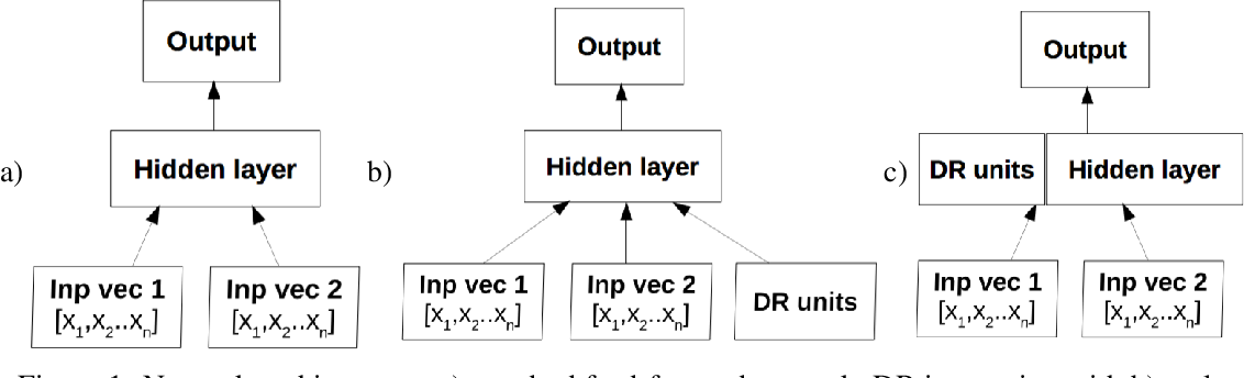 Figure 1 for Feed-Forward Neural Networks Need Inductive Bias to Learn Equality Relations