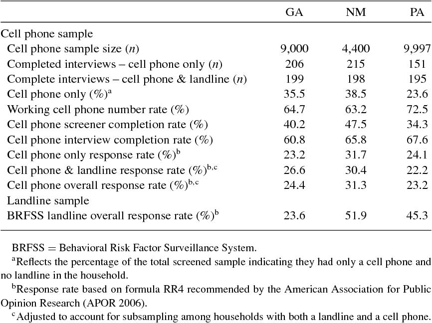 telephone survey surveillance