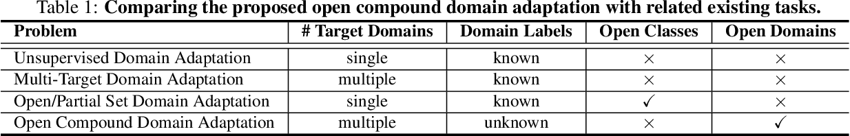 Figure 1 for Compound Domain Adaptation in an Open World