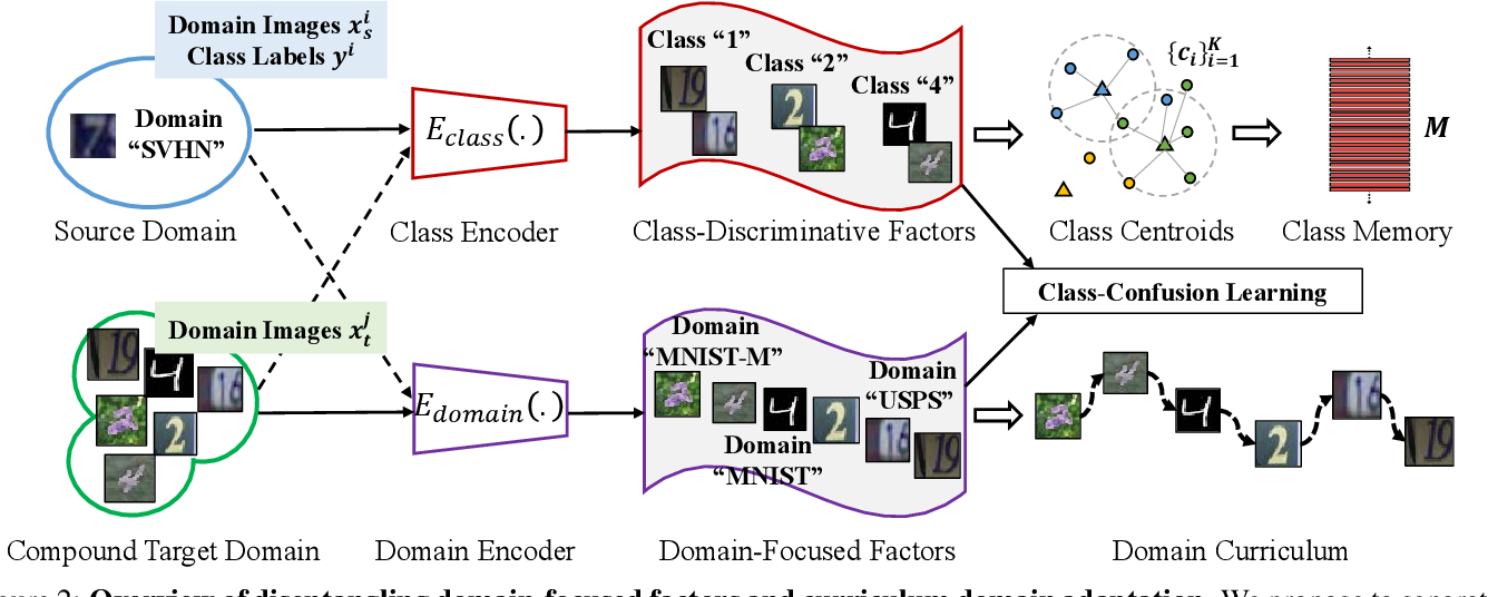 Figure 2 for Compound Domain Adaptation in an Open World