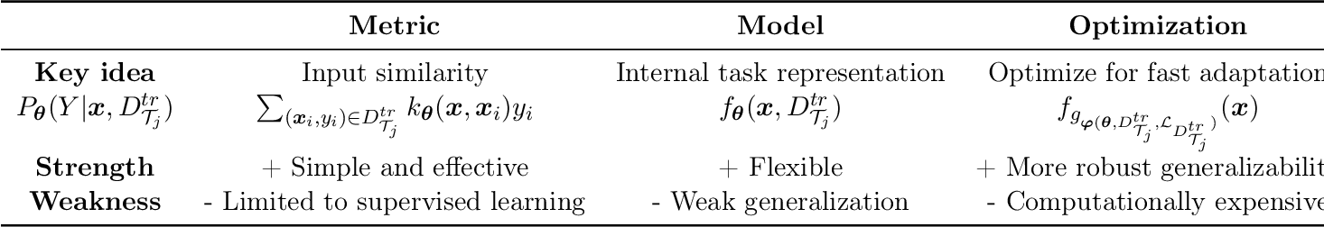 Figure 4 for A Survey of Deep Meta-Learning