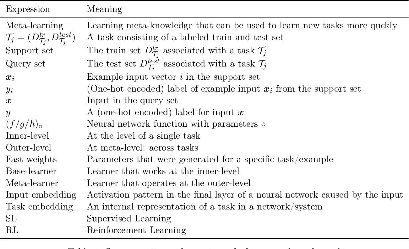 Figure 1 for A Survey of Deep Meta-Learning