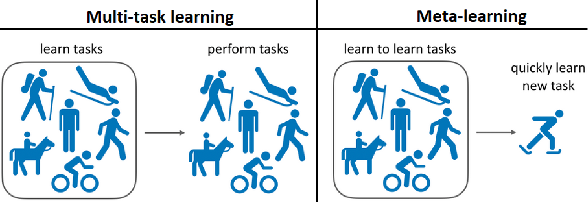 Figure 2 for A Survey of Deep Meta-Learning