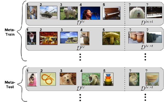 Figure 3 for A Survey of Deep Meta-Learning