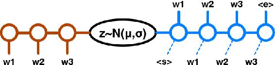 Figure 2 for A Hybrid Convolutional Variational Autoencoder for Text Generation