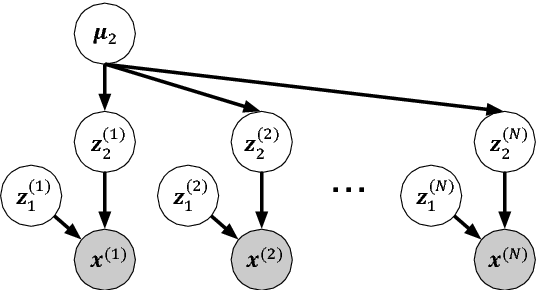 Figure 1 for Unsupervised Representation Learning of Speech for Dialect Identification