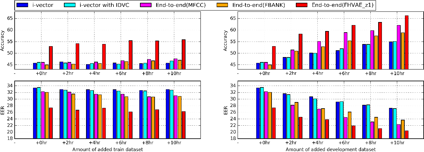 Figure 4 for Unsupervised Representation Learning of Speech for Dialect Identification