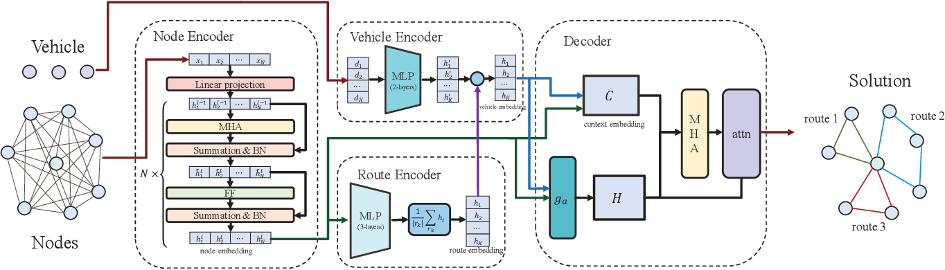 Figure 1 for MODRL/D-EL: Multiobjective Deep Reinforcement Learning with Evolutionary Learning for Multiobjective Optimization