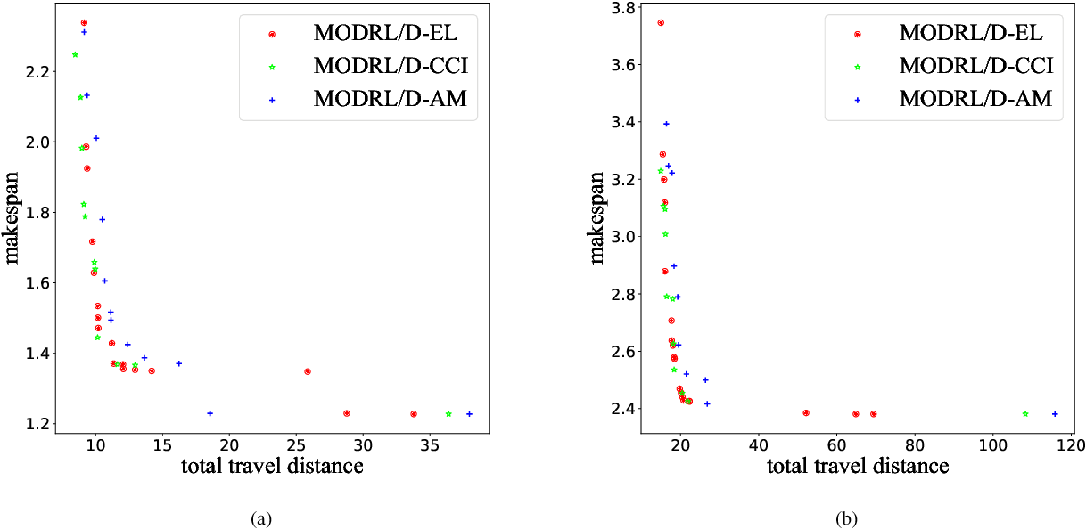 Figure 3 for MODRL/D-EL: Multiobjective Deep Reinforcement Learning with Evolutionary Learning for Multiobjective Optimization