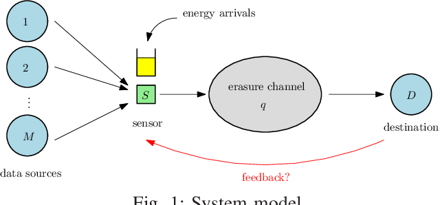 Figure 1 for Timely Status Updating Over Erasure Channels Using an Energy Harvesting Sensor: Single and Multiple Sources
