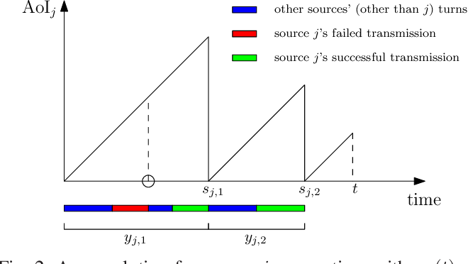 Figure 2 for Timely Status Updating Over Erasure Channels Using an Energy Harvesting Sensor: Single and Multiple Sources