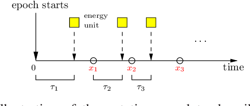Figure 4 for Timely Status Updating Over Erasure Channels Using an Energy Harvesting Sensor: Single and Multiple Sources
