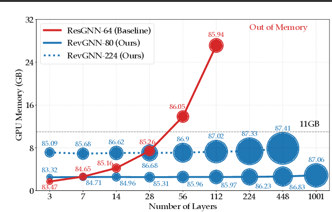 Figure 3 for Training Graph Neural Networks with 1000 Layers
