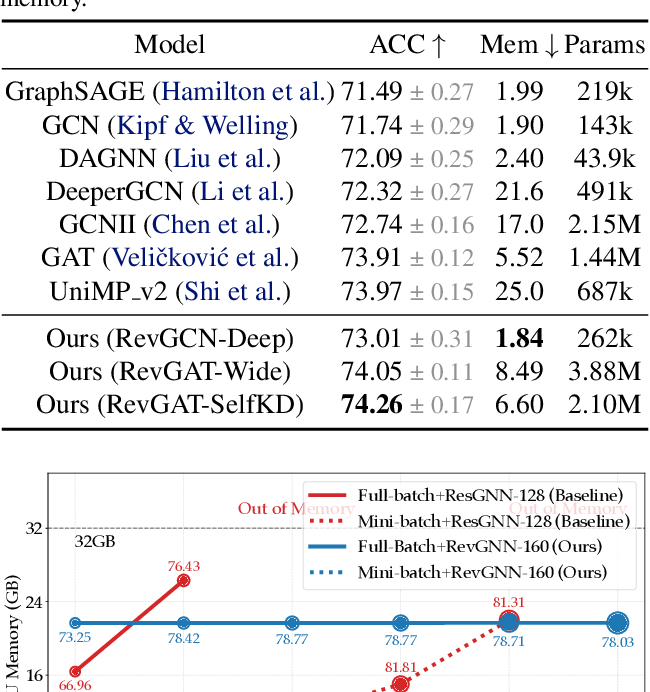 Figure 4 for Training Graph Neural Networks with 1000 Layers