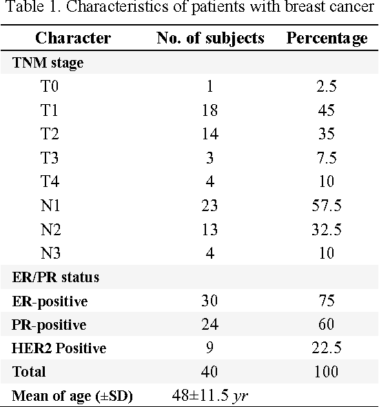 Table 1. Characteristics of patients with breast cancer