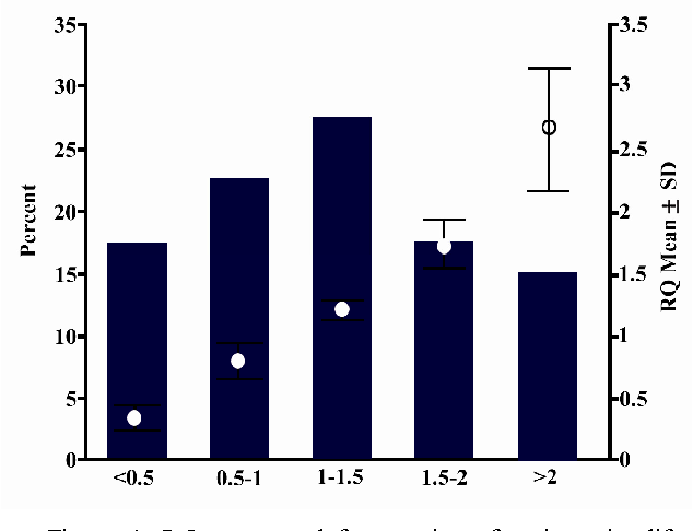 Figure 1. RQ mean and frequencies of patients in different RQ groups.