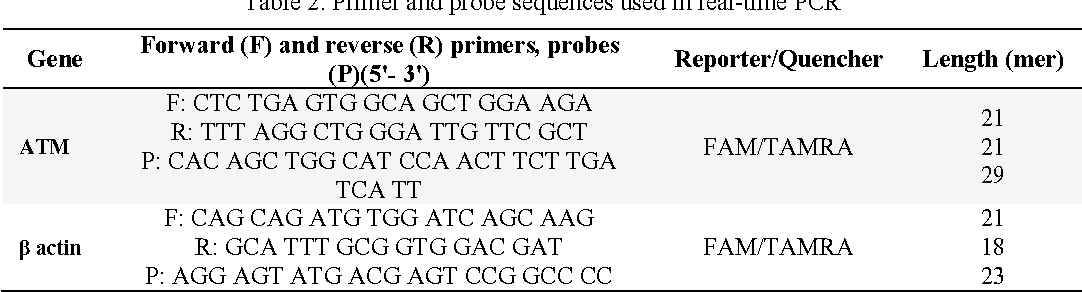 Table 2. Primer and probe sequences used in real-time PCR