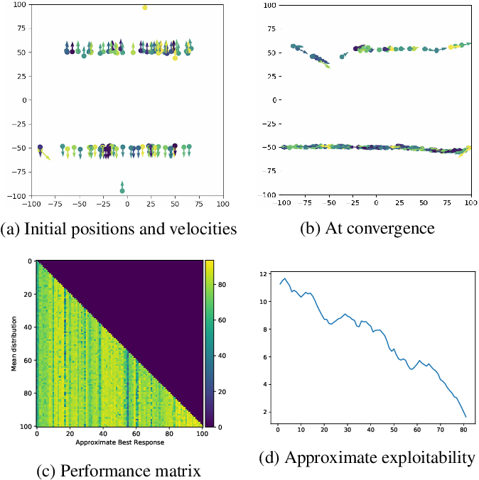 Figure 1 for Mean Field Games Flock! The Reinforcement Learning Way