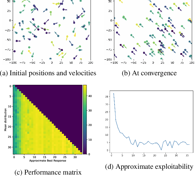 Figure 3 for Mean Field Games Flock! The Reinforcement Learning Way