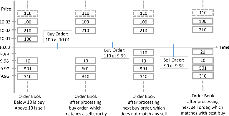 Figure 1 for Generating Realistic Stock Market Order Streams