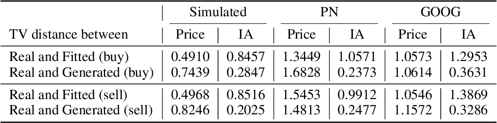 Figure 2 for Generating Realistic Stock Market Order Streams