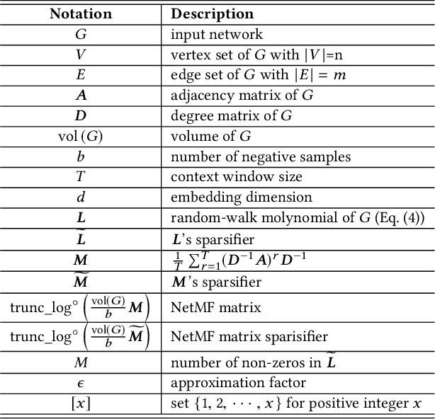Figure 3 for NetSMF: Large-Scale Network Embedding as Sparse Matrix Factorization