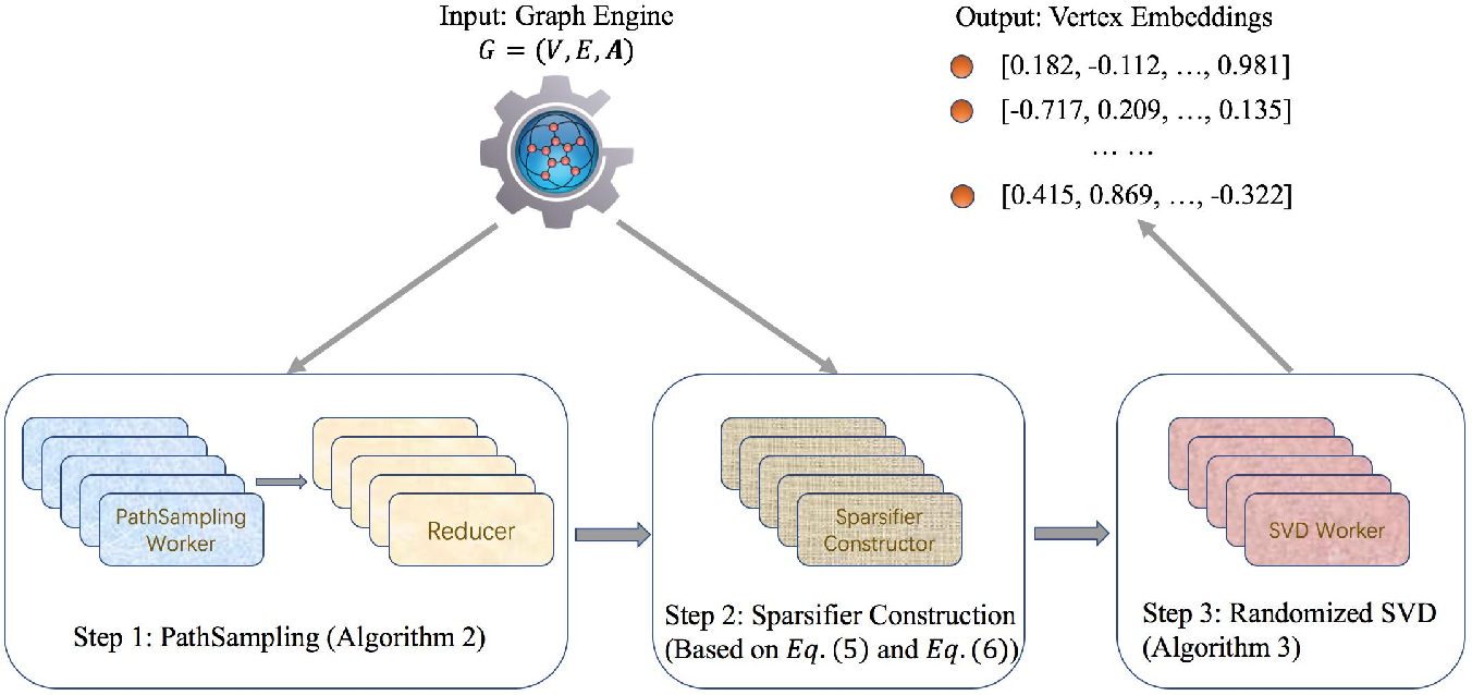 Figure 2 for NetSMF: Large-Scale Network Embedding as Sparse Matrix Factorization