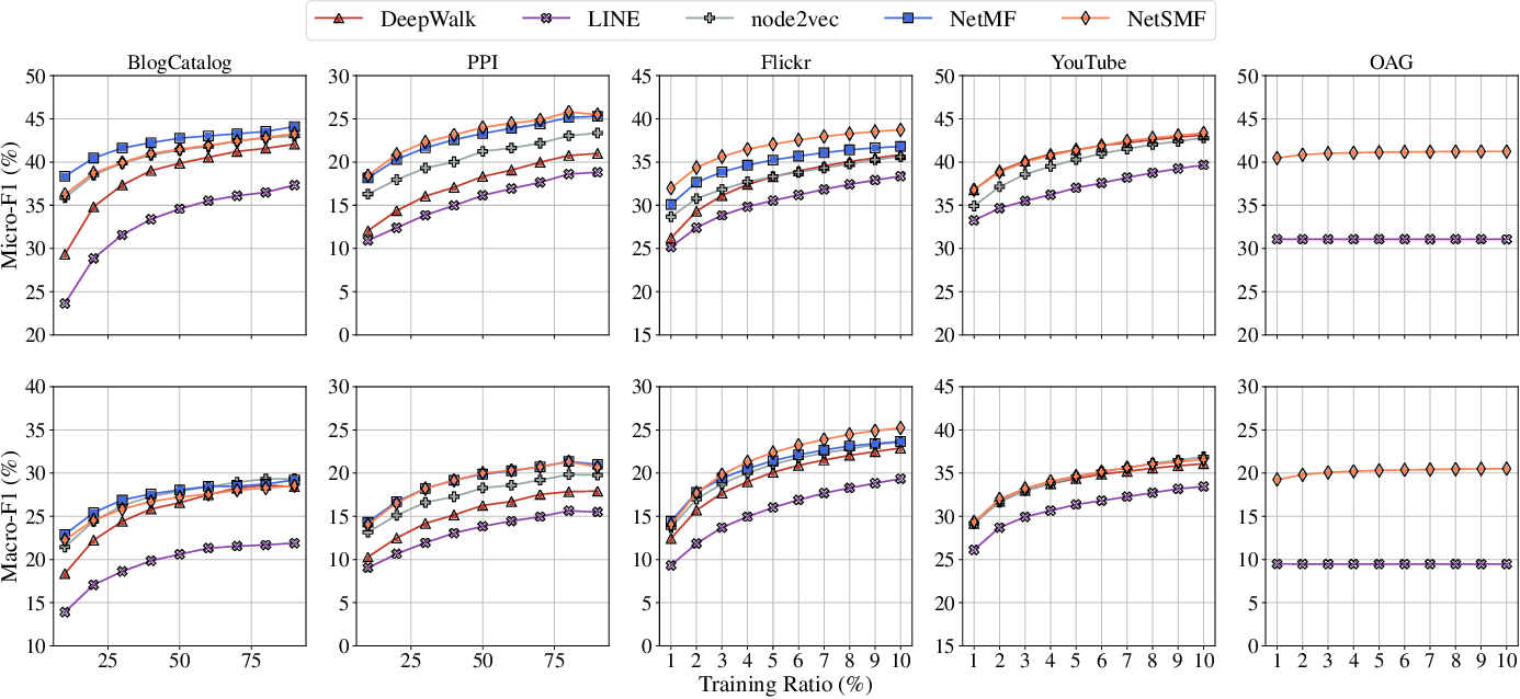 Figure 4 for NetSMF: Large-Scale Network Embedding as Sparse Matrix Factorization