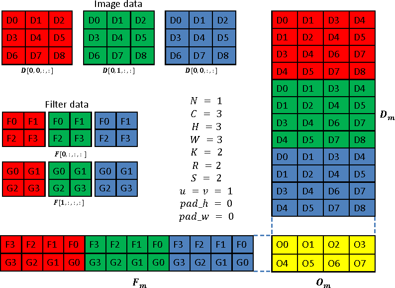 Figure 2 for cuDNN: Efficient Primitives for Deep Learning