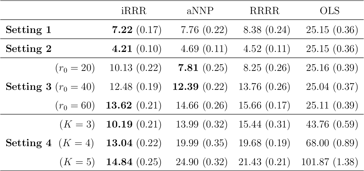 Figure 2 for Integrative Multi-View Reduced-Rank Regression: Bridging Group-Sparse and Low-Rank Models
