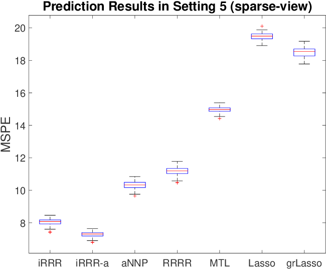 Figure 3 for Integrative Multi-View Reduced-Rank Regression: Bridging Group-Sparse and Low-Rank Models