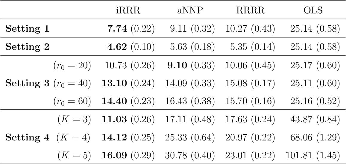 Figure 4 for Integrative Multi-View Reduced-Rank Regression: Bridging Group-Sparse and Low-Rank Models