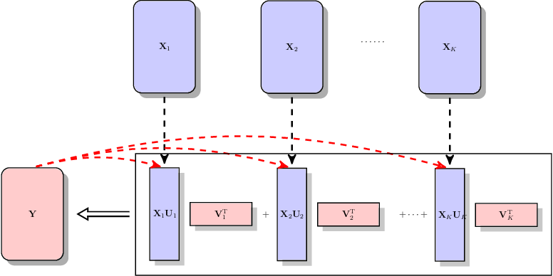 Figure 1 for Integrative Multi-View Reduced-Rank Regression: Bridging Group-Sparse and Low-Rank Models