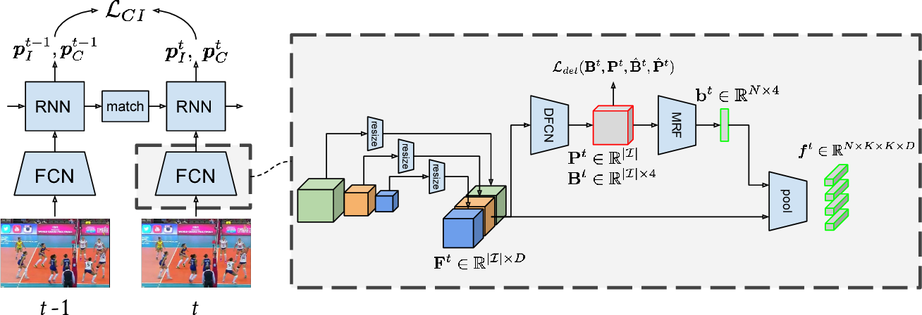 Figure 3 for Social Scene Understanding: End-to-End Multi-Person Action Localization and Collective Activity Recognition