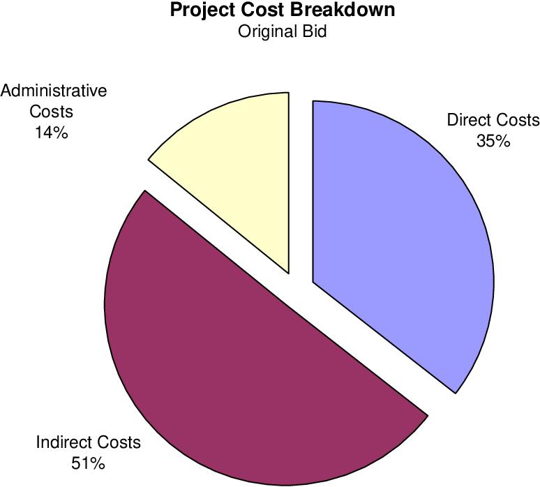 Figure 1 from Evaluation of I-710 Long Beach (07-1384U4