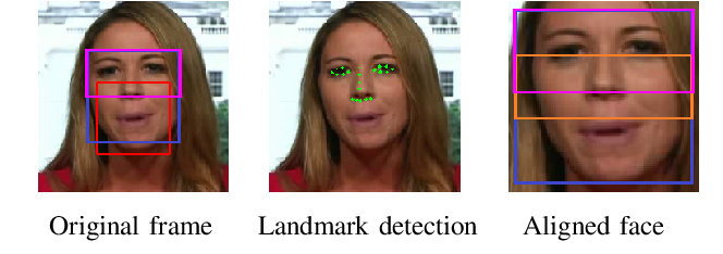 Figure 2 for Can We Read Speech Beyond the Lips? Rethinking RoI Selection for Deep Visual Speech Recognition