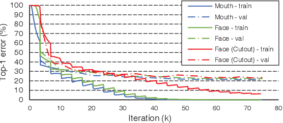 Figure 3 for Can We Read Speech Beyond the Lips? Rethinking RoI Selection for Deep Visual Speech Recognition