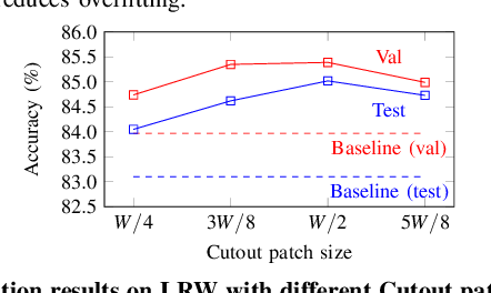 Figure 4 for Can We Read Speech Beyond the Lips? Rethinking RoI Selection for Deep Visual Speech Recognition
