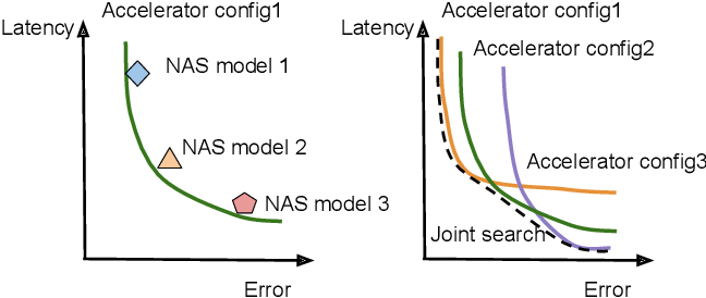 Figure 3 for Rethinking Co-design of Neural Architectures and Hardware Accelerators