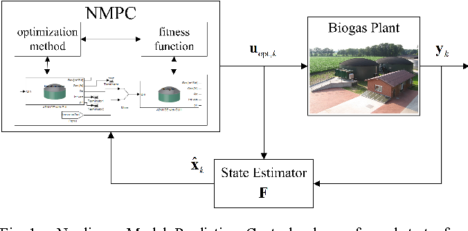 Figure 1 from Nonlinear model predictive substrate feed control of