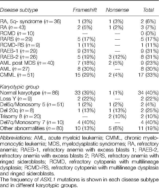 Table 1 ASXL1 mutations in our series of patients with malignant myeloid disorders