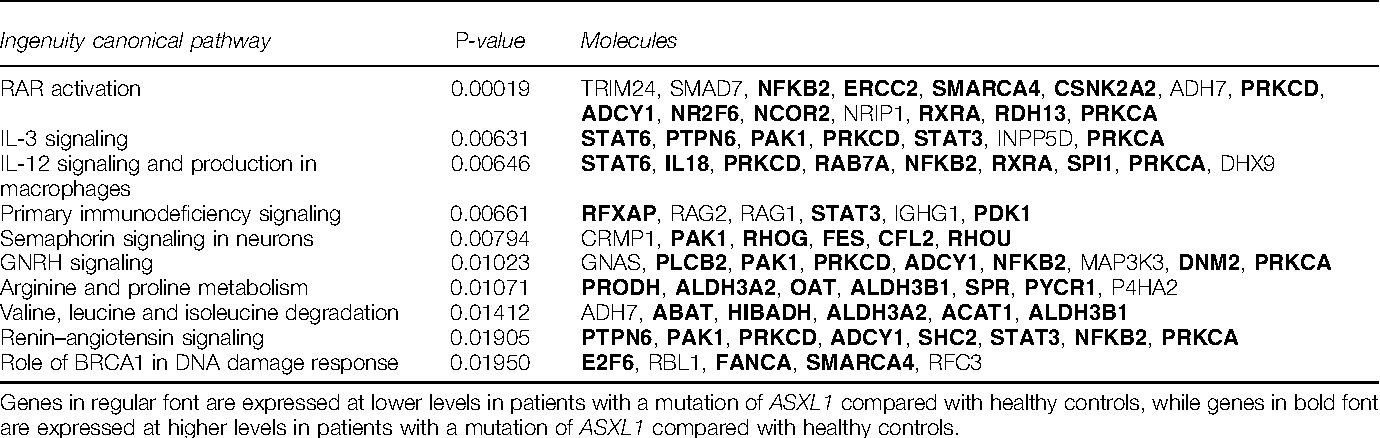 Table 2 Top 10 deregulated pathways in patients with a mutation of ASXL1 compared with healthy controls
