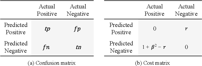 Figure 1 for Cost-Sensitive Feature Selection by Optimizing F-Measures