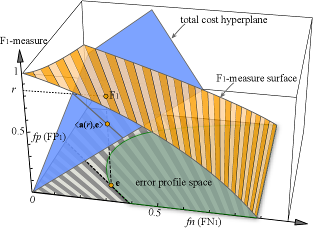 Figure 2 for Cost-Sensitive Feature Selection by Optimizing F-Measures